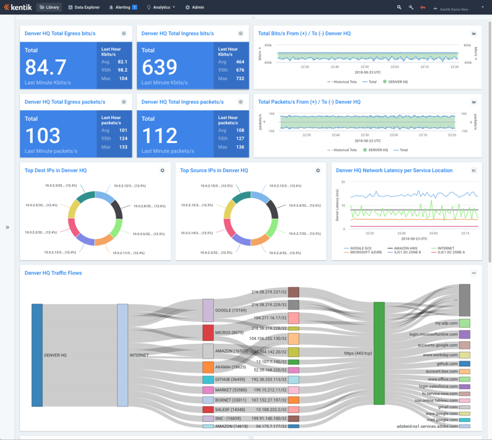 Create custom dashboards with metrics that are most important to the business.