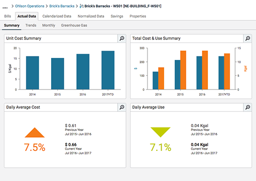 PowerViews provide charts, graphs and tables summarizing core energy analytics that are dynamically updated