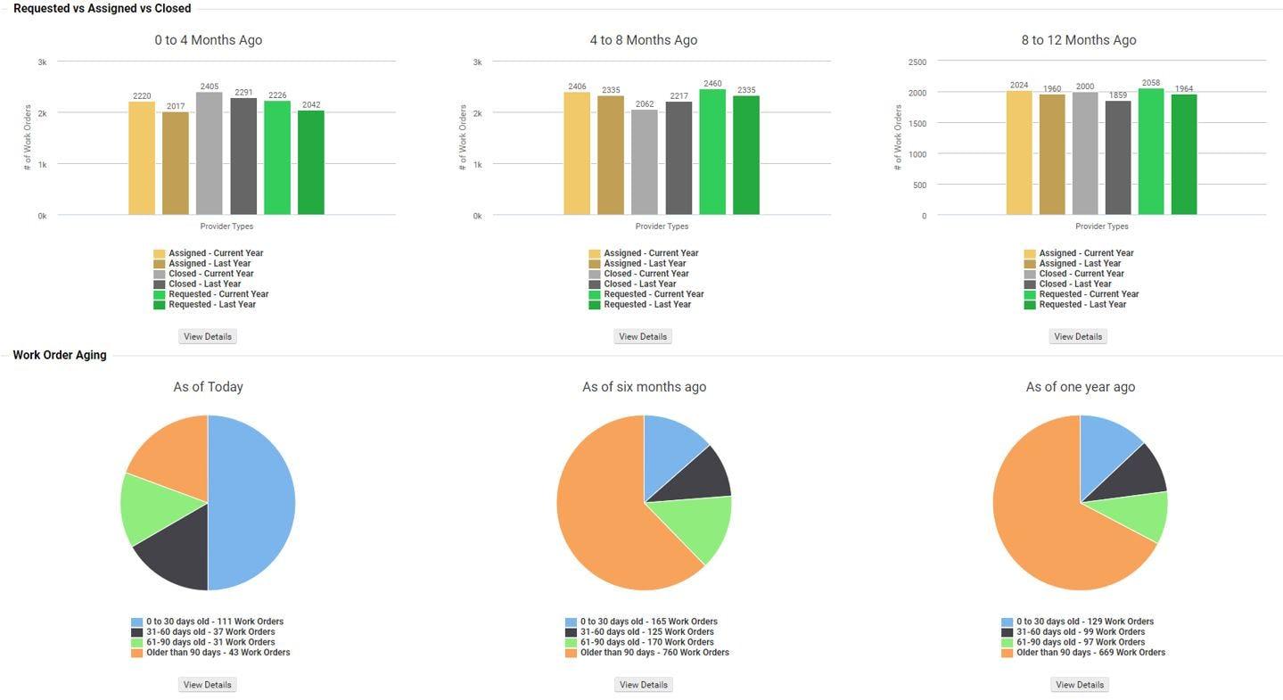 eBASE Software - Work Order KPIs
