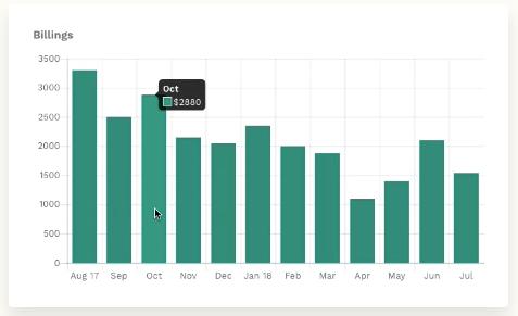 Visual billing reports