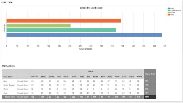 Freshworks CRM Software - Freshworks CRM Data Analytics