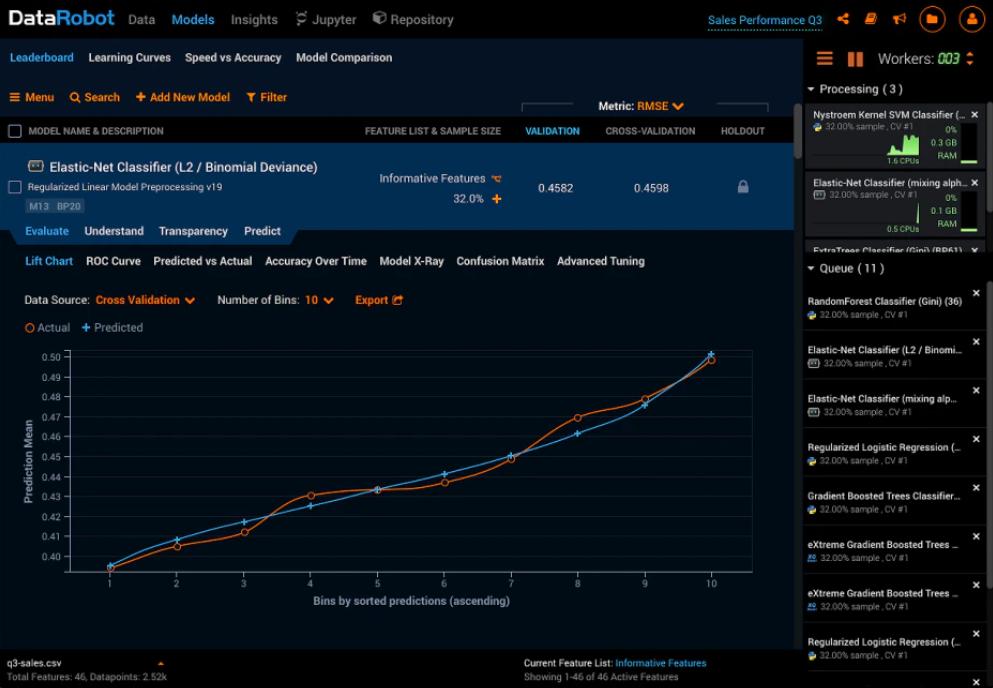 DataRobot predictions analysis