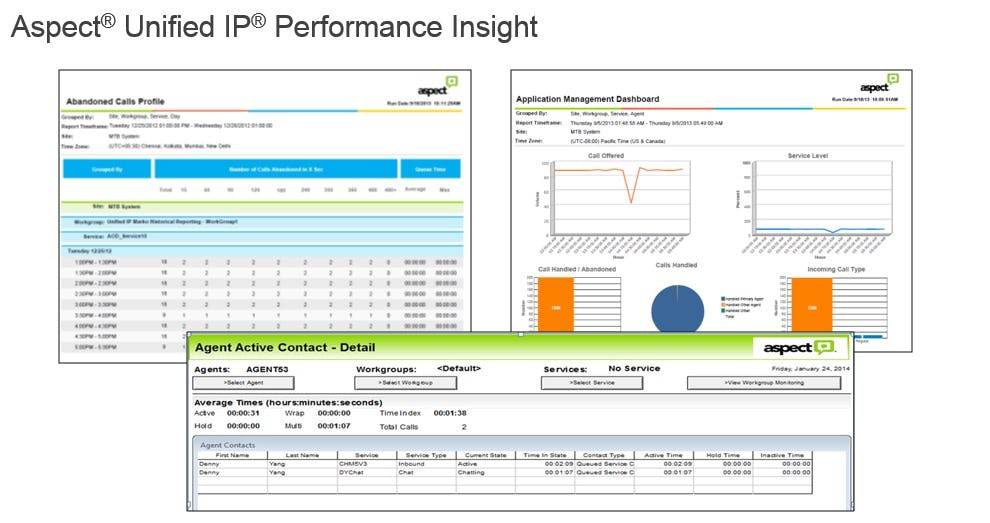 Aspect Unified IP Software - Performance insight