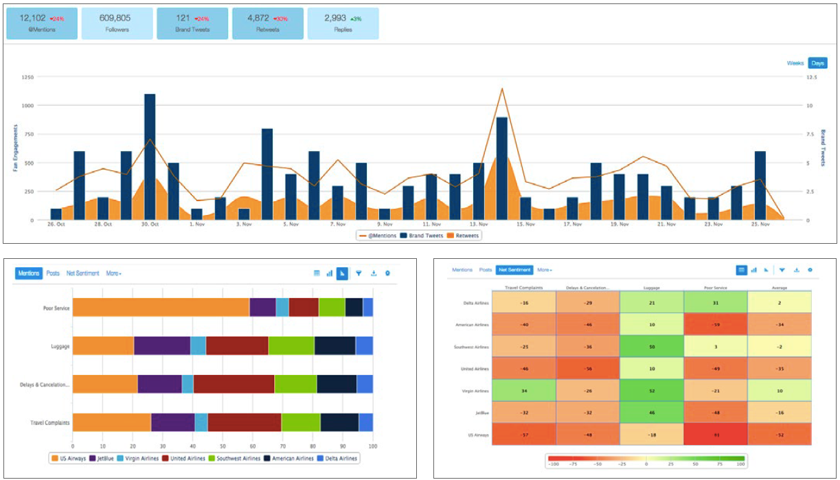 NetBase displays Twitter analytics