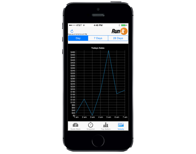 View Business Results on Your Phone