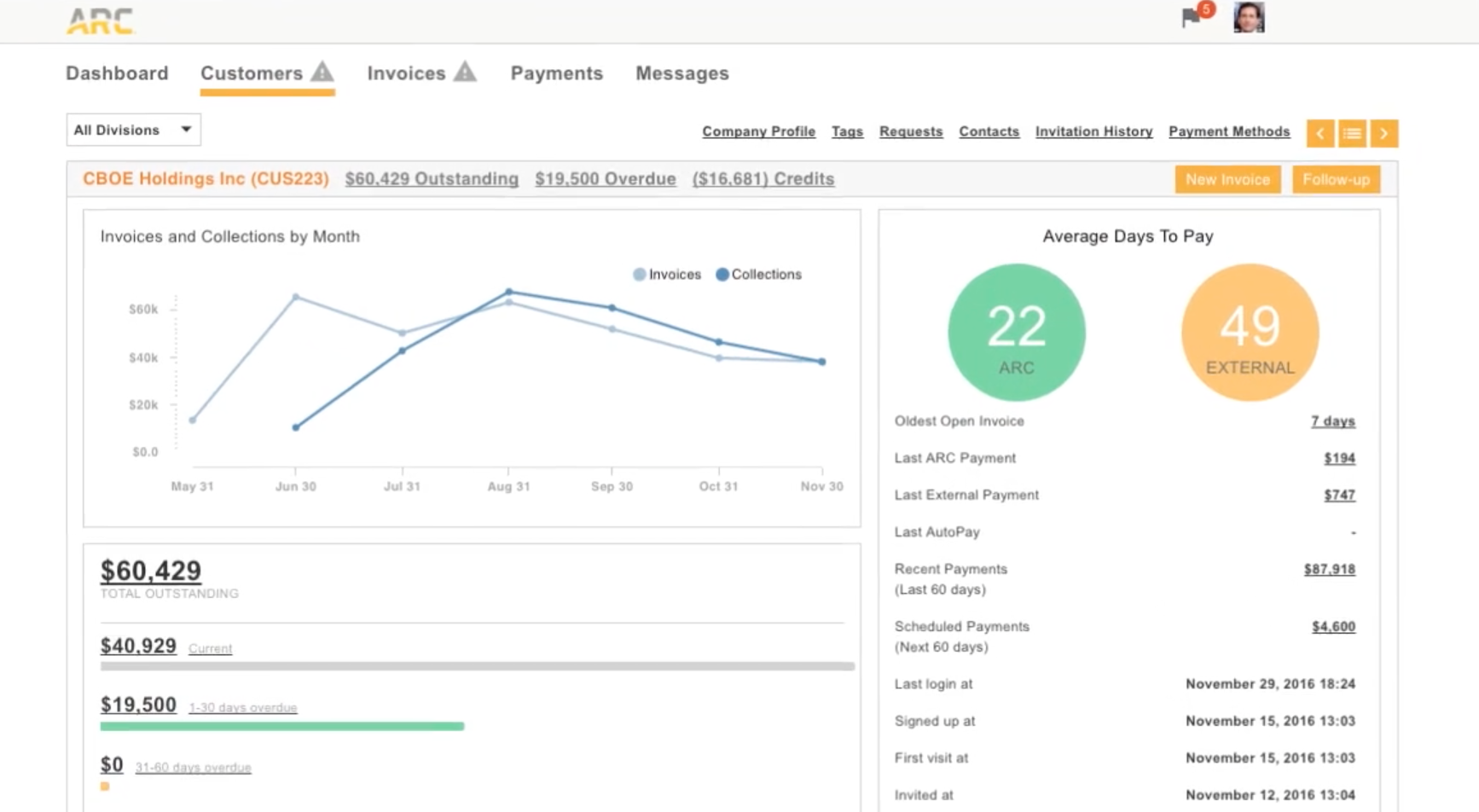 Gain real-time insight from the dashboard, which displays key metrics