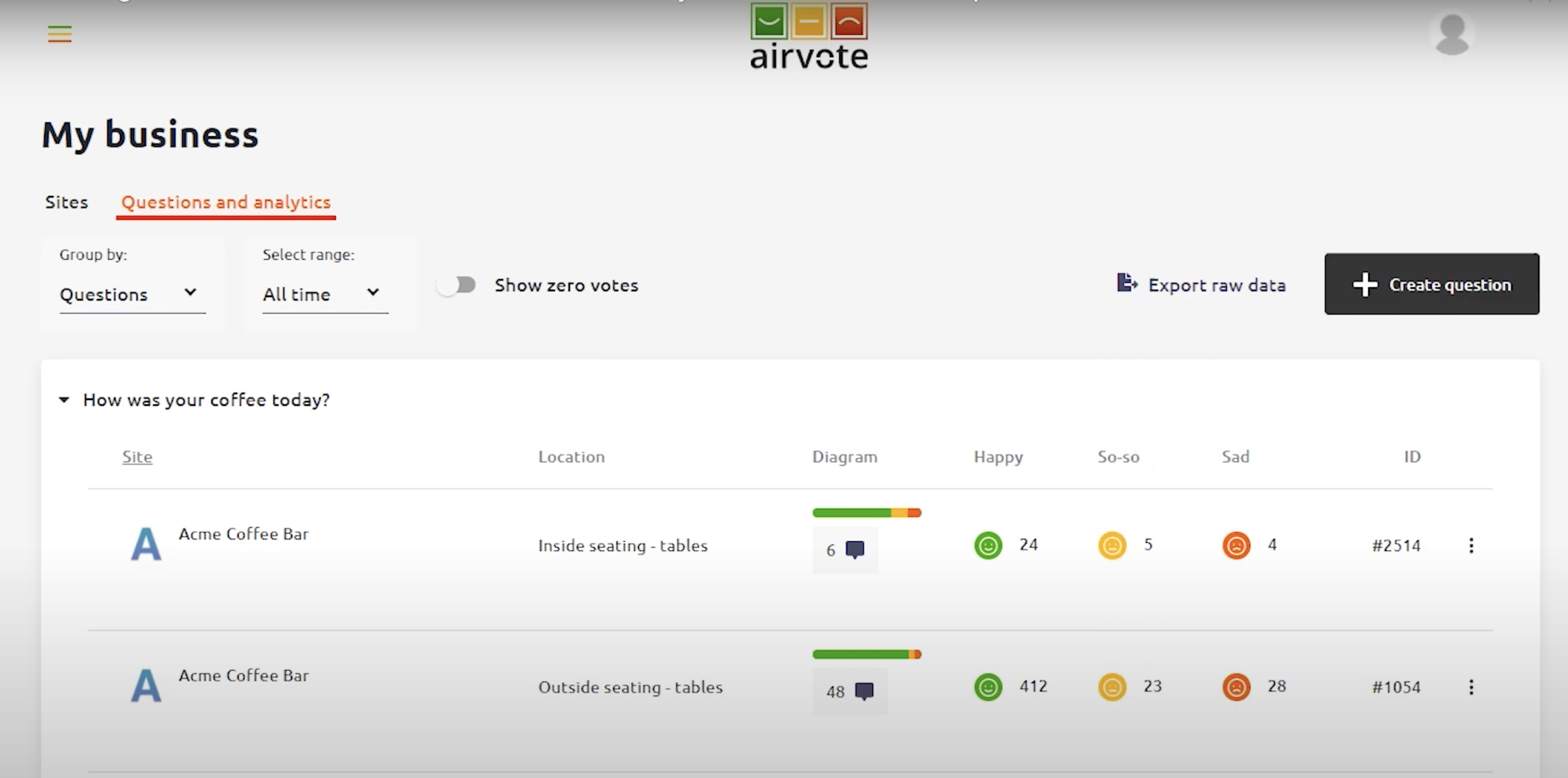 Airvote questions