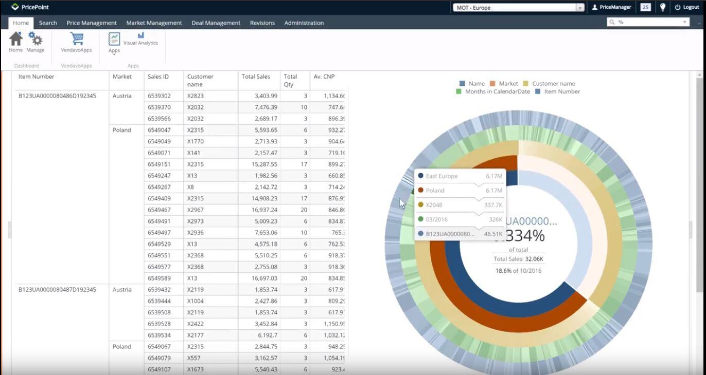 Vendavo PricePoint visual analytics