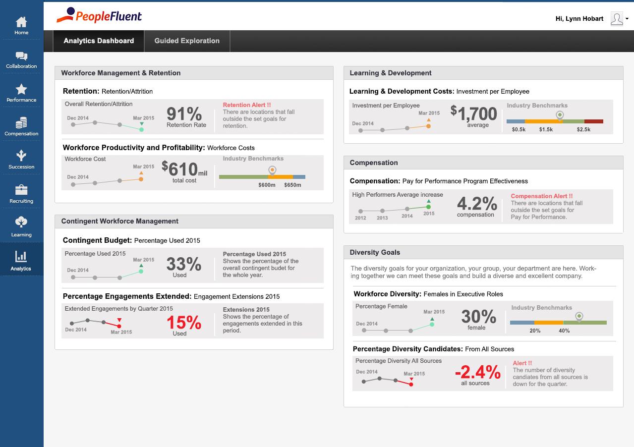 PeopleFluent Compensation Management analytics dashboard