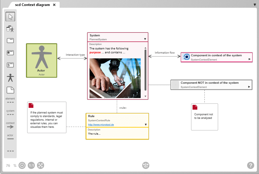 objectiF RM system context diagram