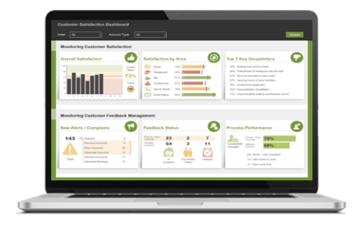 Crowdtech customer satisfaction dashboard