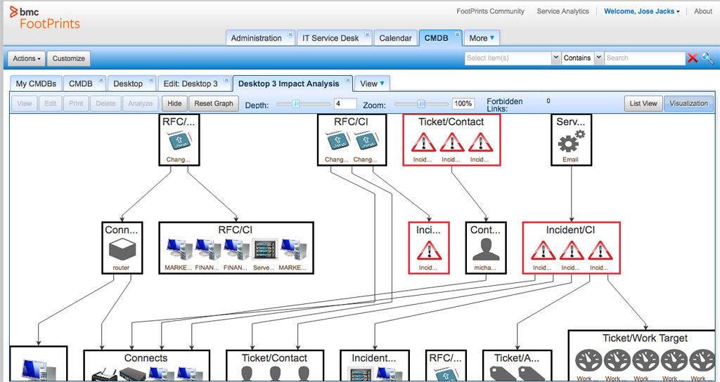 FootPrints Software - Impact analysis