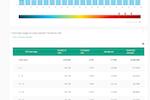 Kameleoon screenshot: Kameleoon Conversion Score (KCS) graph, showing personalization opportunities