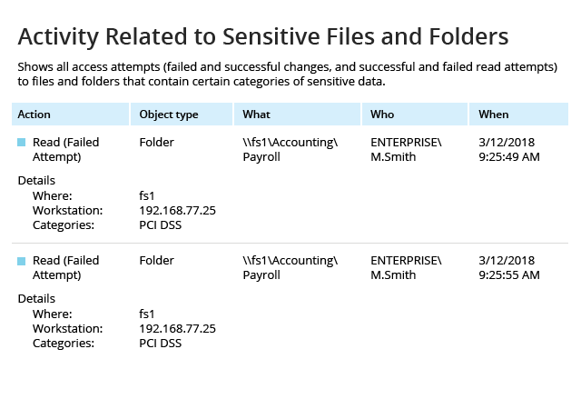 Monitor who has uses sensitive files and folders