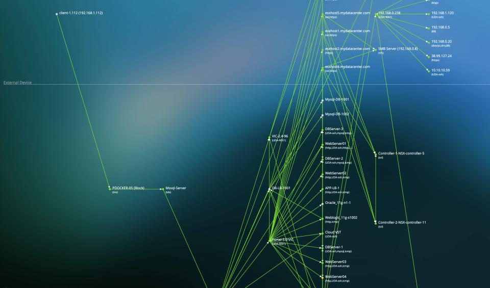 Uila dependency map