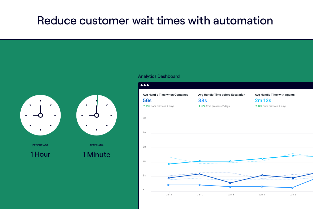Reduce customer wait times with automation