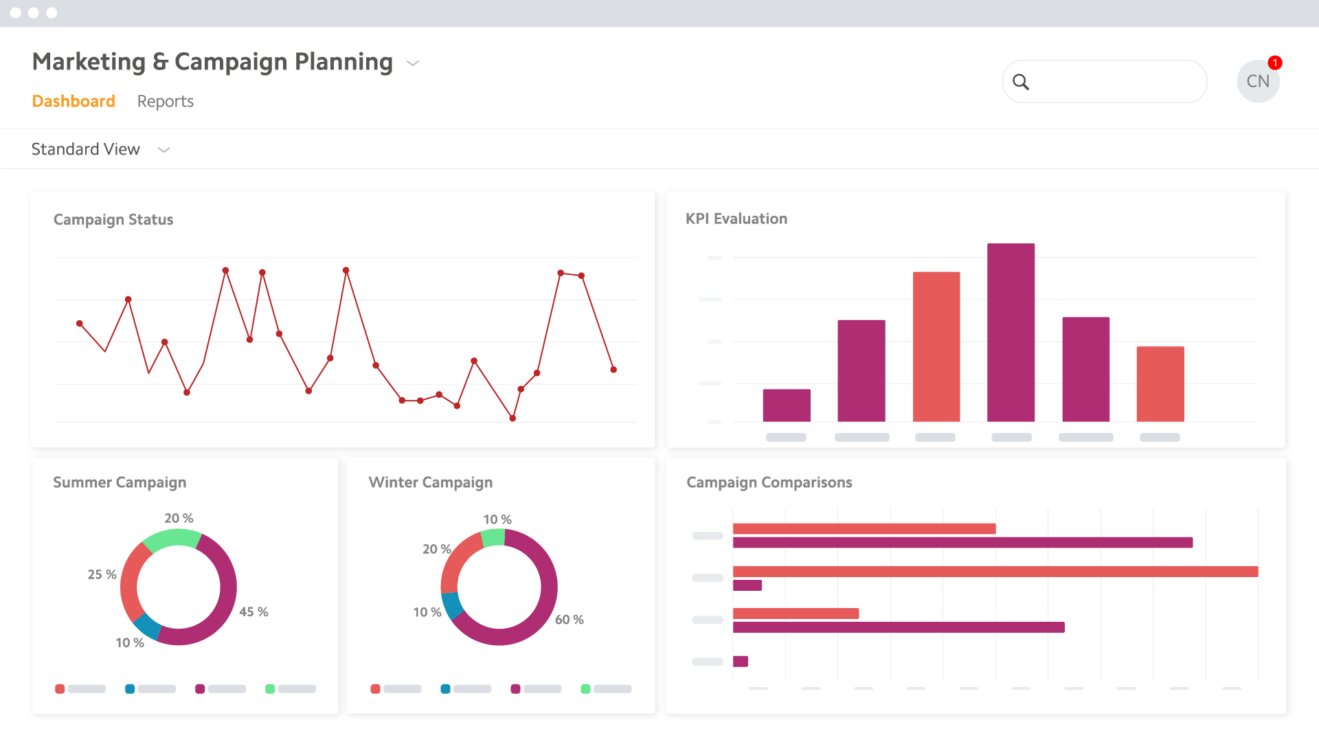 BrandMaker Performance Measurement & Optimization