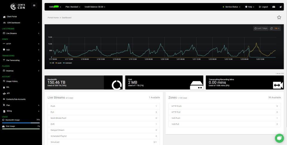 Content Delivery Network main dashboard