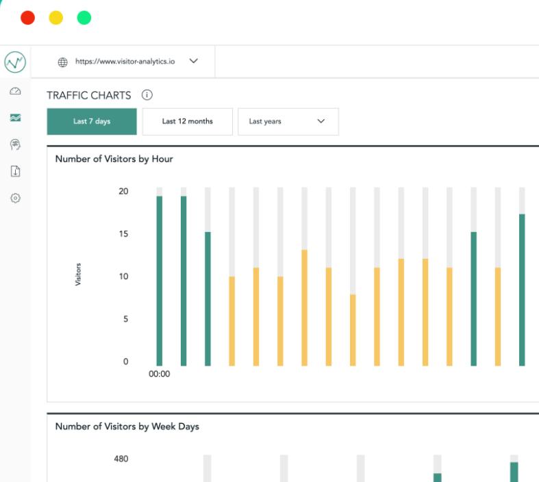 Visitor Analytics screenshot: Visitor Analytics traffic charts