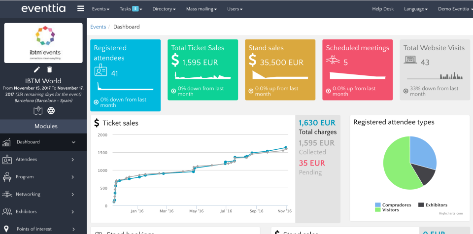 Obtain an overview of event details from the Eventtia activity dashboard