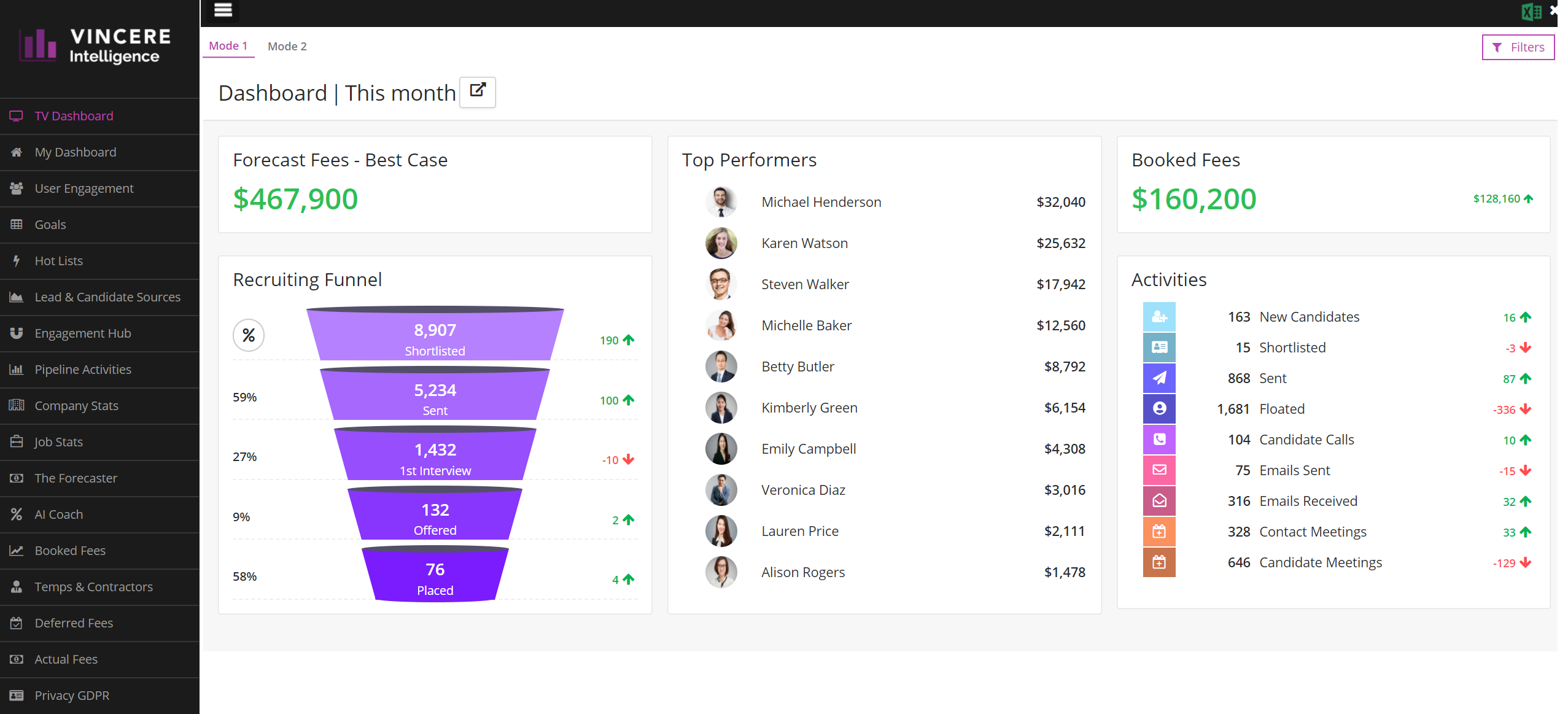 Vincere Intelligence: TV Dashboard. Your top billers on the big screen.