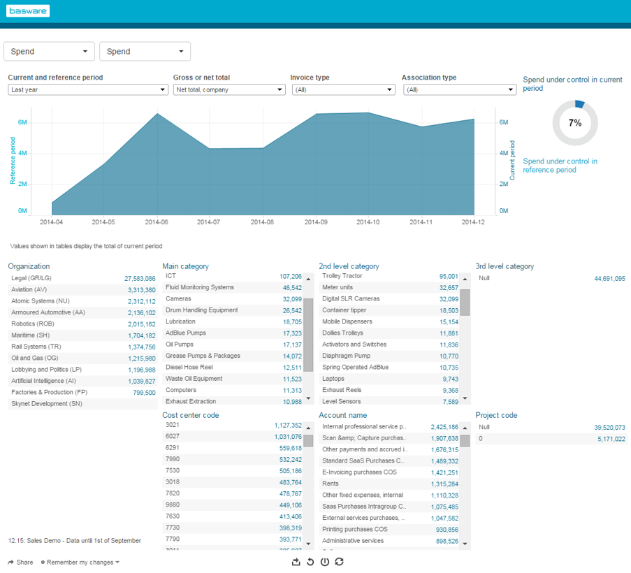Basware's analytics for business managers enable users to track spending, control expense patterns, and manage budgets