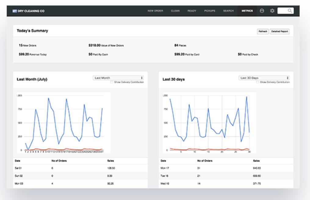CleanCloud screenshot: View real-time statistics