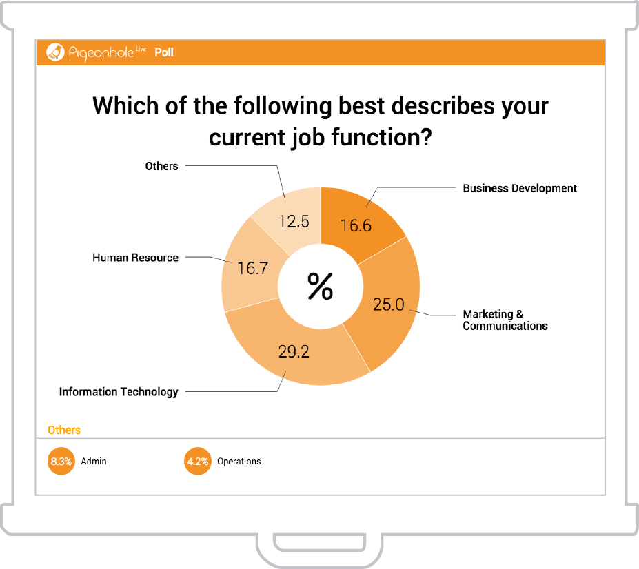 Poll audiences for their opinions and see the results display in charts in real time