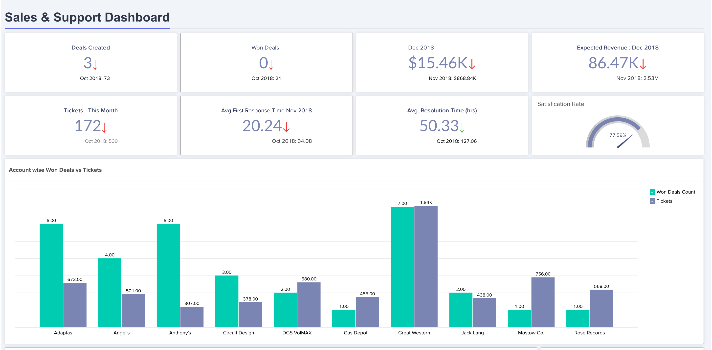 Customized Sales, Marketing, and Support dashboards