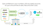 A2X screenshot: Perfectly summarises and reconciles your ecommerce payouts into QuickBooks, Xero and Sage.