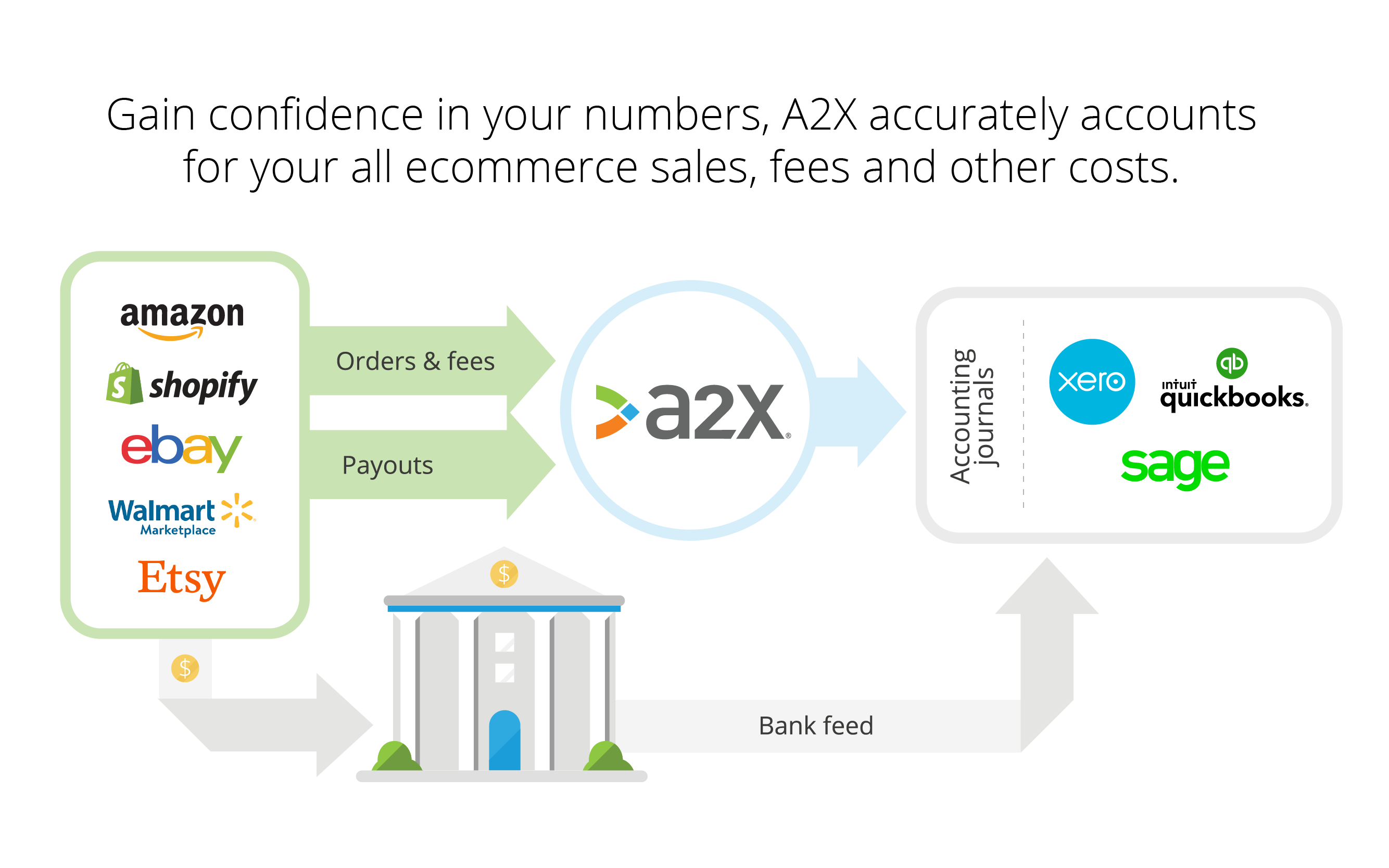 Perfectly summarises and reconciles your ecommerce payouts into QuickBooks, Xero and Sage.