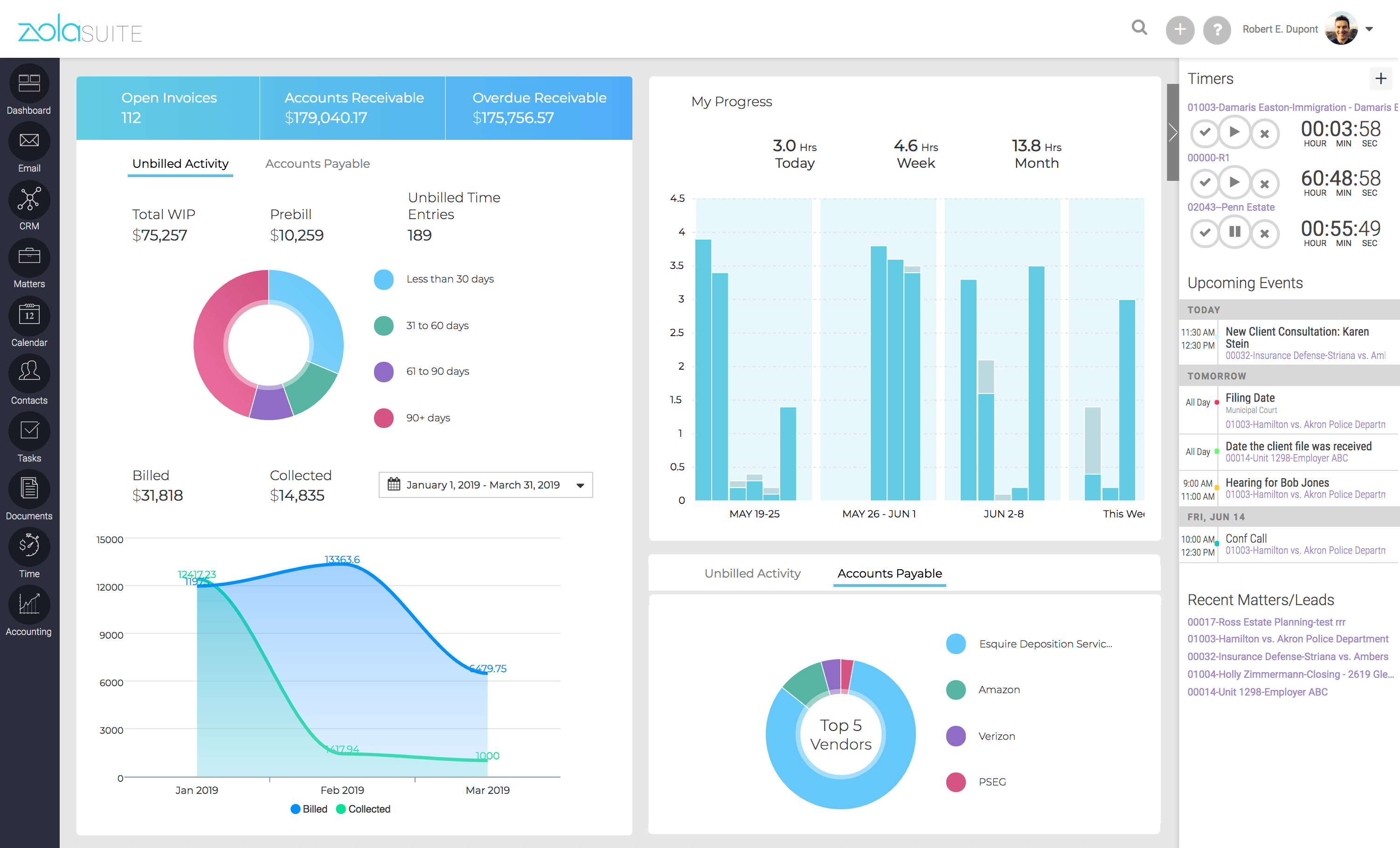 Admin dashboard allows users with administrative permissions to view key business intelligence metrics