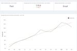 Dreamdata screenshot: Dreamdata.io time to revenue reports
