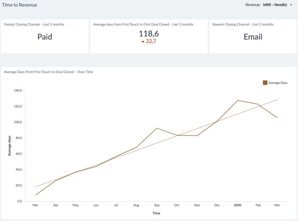 Dreamdata.io time to revenue reports