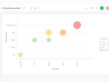 Celoxis Software - Risk Assessment
