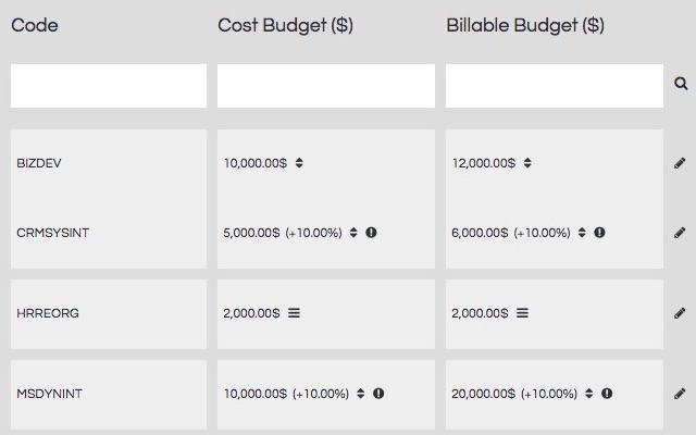 Flexible assignment of billable and cost rates