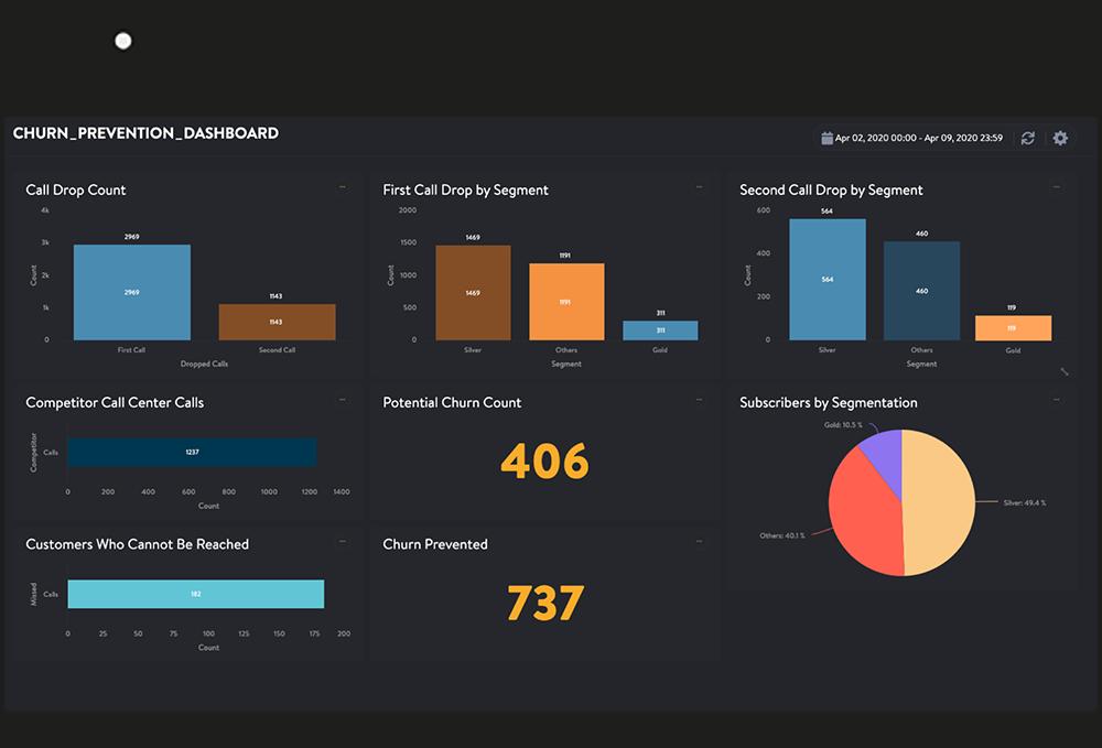 Evam Continuous Intelligence Platform