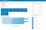 VelocityEHS screenshot: VelocityEHS includes a global dashboard which gives users an overview of incidents, preventative actions, to dos, and more