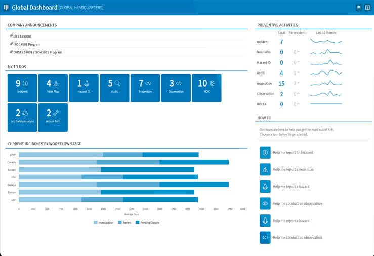 VelocityEHS includes a global dashboard which gives users an overview of incidents, preventative actions, to dos, and more