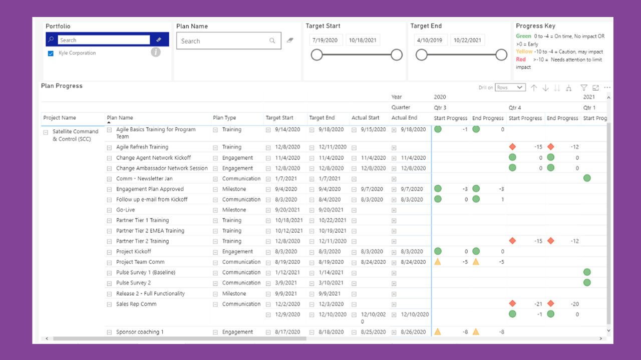 Visualize and report status on all your change activities and plans in easy-to-read charts, color coded by status, and filter-able by plan type.