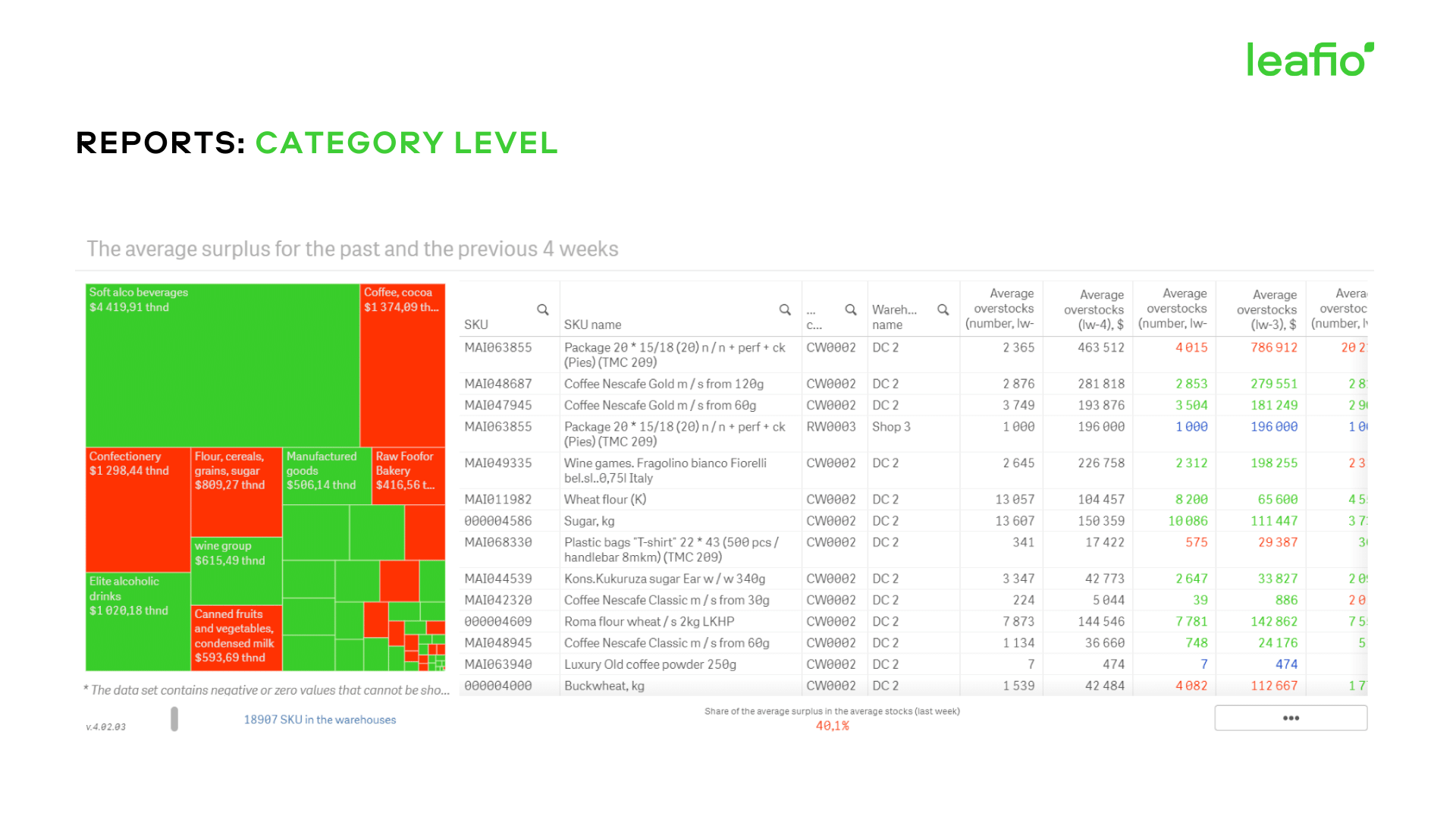 Category level reports
