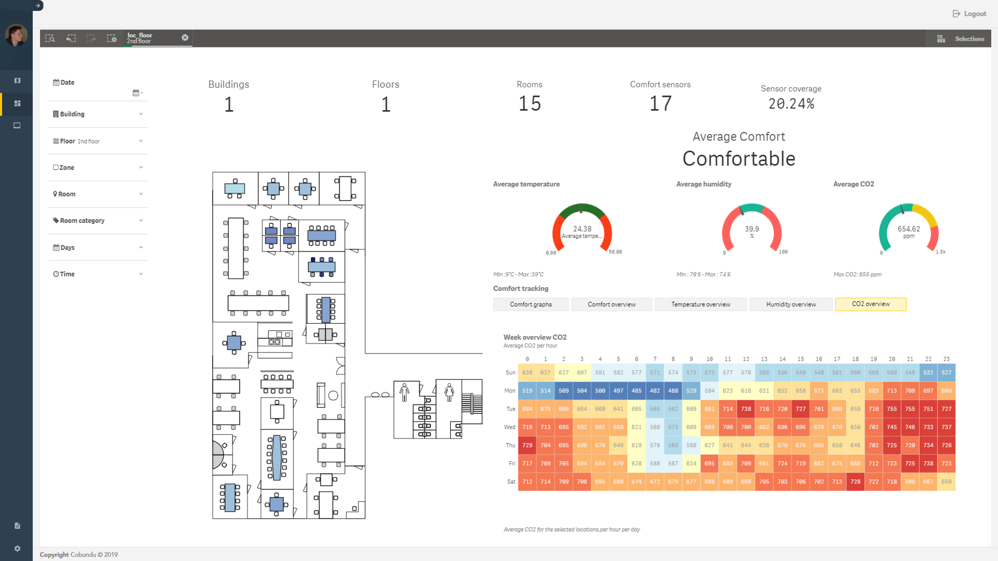 Dashboards & data analytics of thermal comfort