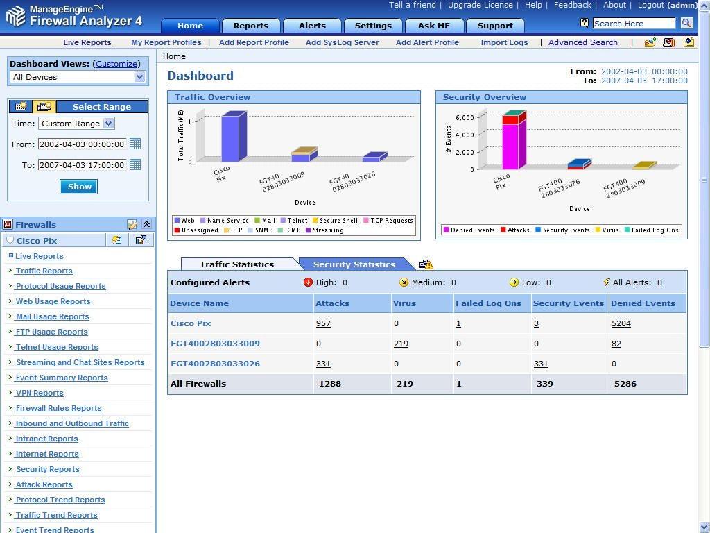 ManageEngine Firewall Analyzer Software - Dashboard