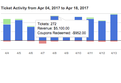 Ticket Activity Dashboard - monitor ticket sales by month or day to determine marketing strategies from promotions offered. Easily see comps and refunds given along with ticket sales and revenue.