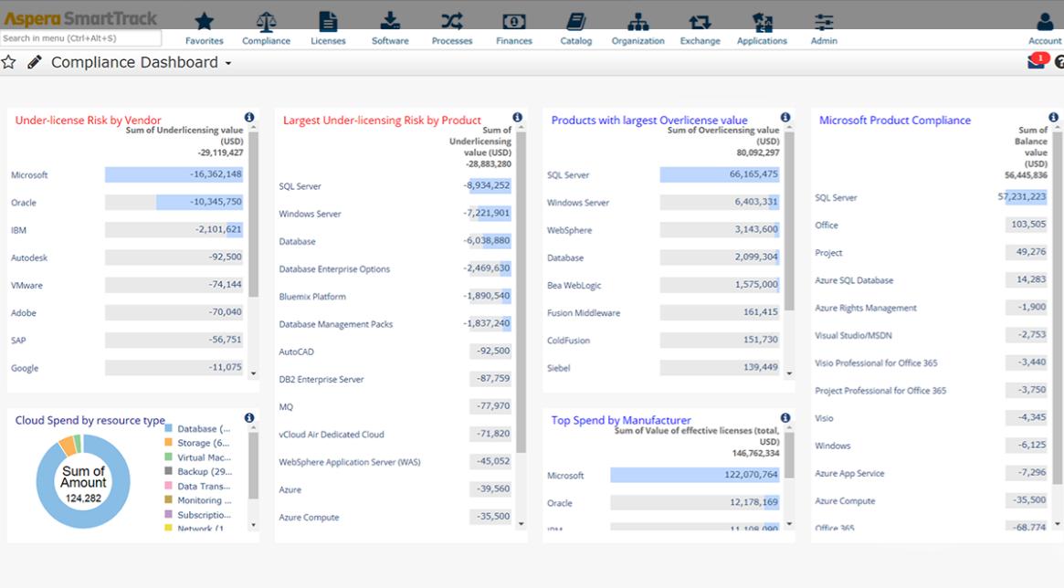 USU Software Asset Management Compliance Dashboard