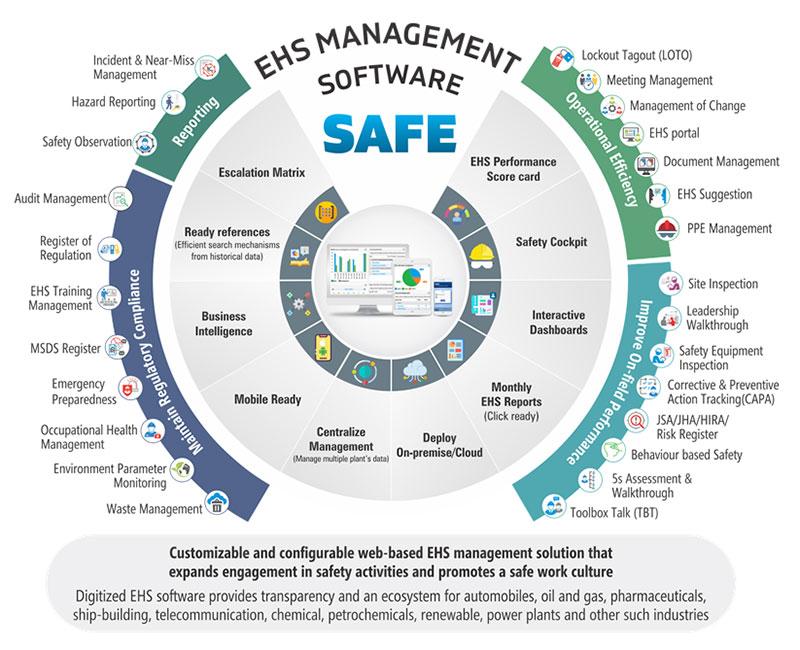 EHS Maagement Software