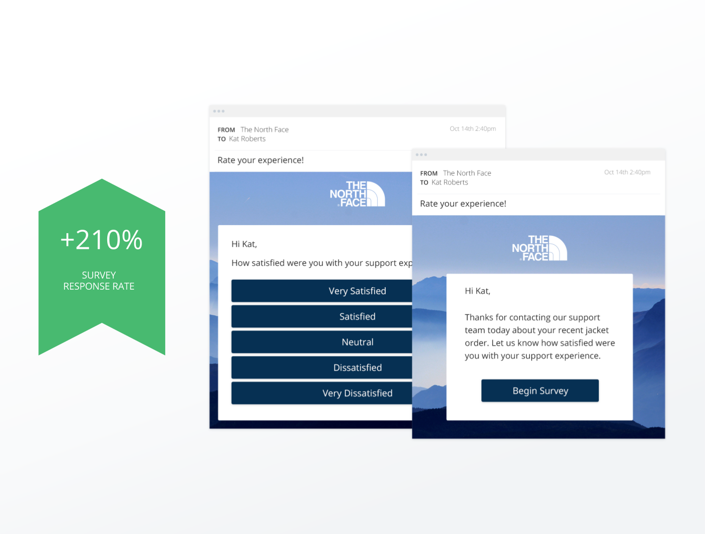 Supercharge survey engagement by 240% with one-touch email surveys