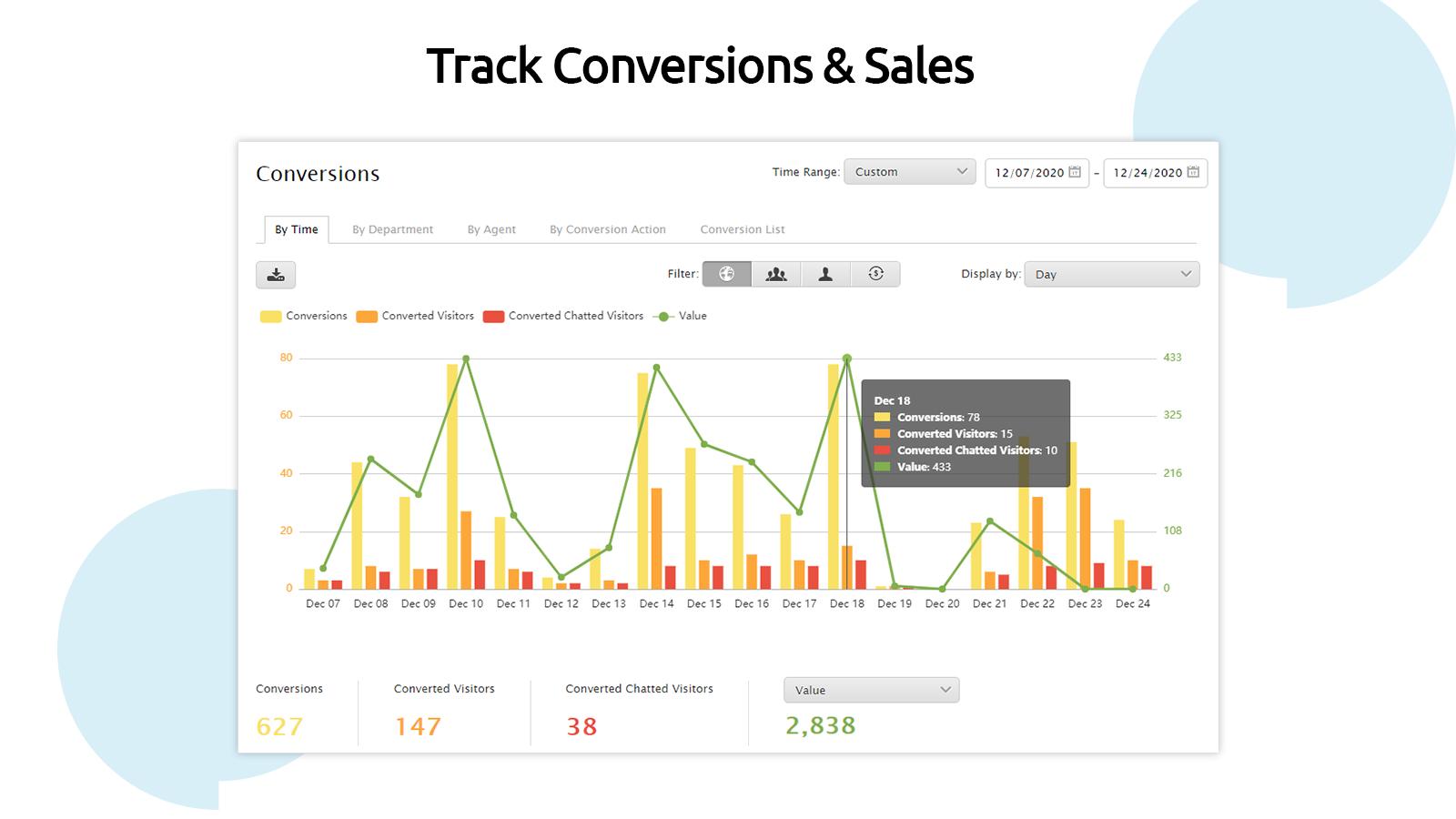 Track Conversions & Sales