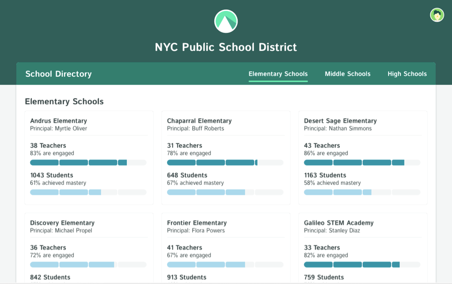 View district-wide reports