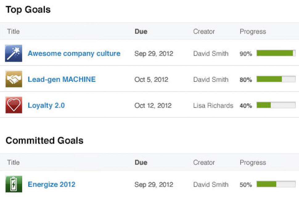Salesforce Work.com Software - Social goals